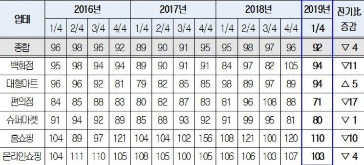 업태별 소매유통업 경기전망지수(RBSI) 추이(자료=대한상공회의소)