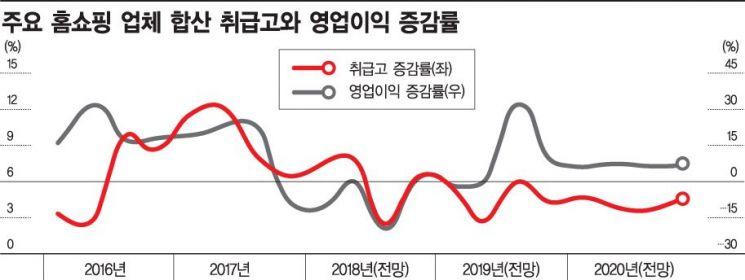 GS홈쇼핑, 현대홈쇼핑, CJ ENM 커머스 사업부 실적 합산 기준(자료:신한금융투자)