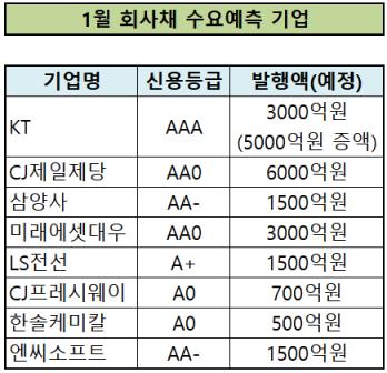 'KT·CJ제일' 대기업 회사채 연이어 1조 클럽