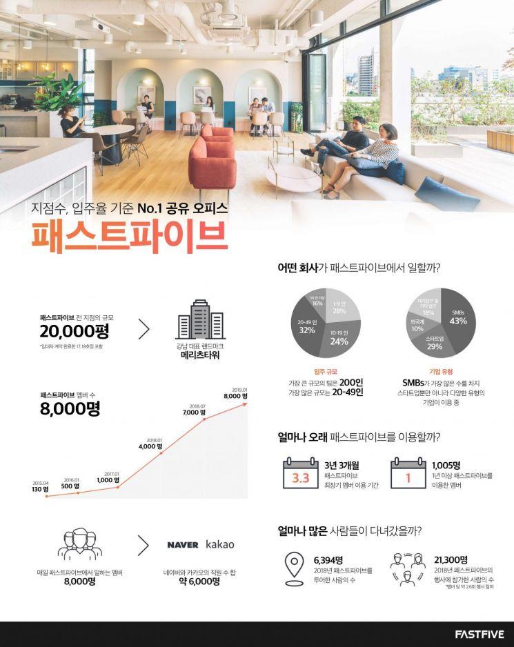 """패스트파이브 """"회원수 8000명 달성…네이버·카카오보다 많아"""""""