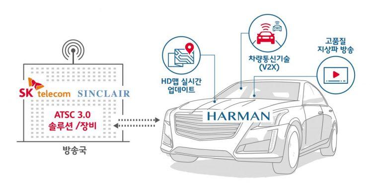 [CES2019]SKT, 하만·싱클레어와 '미국 車방송플랫폼' 개발