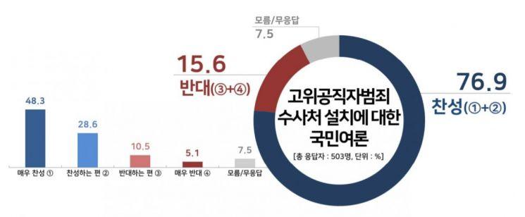 공수처 설치 '찬성' 76.9%…찬성 여론 매년 '증가'
