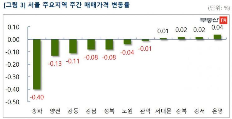 서울 집값 하락세 강북까지 확대…전세도 헬리오시티 태풍 지속