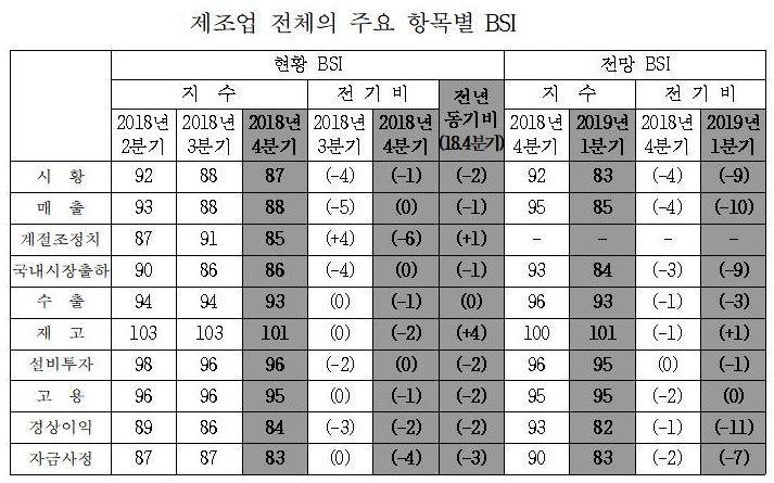 1Q 제조업 '먹구름'…반도체·운송장비 부진 예상