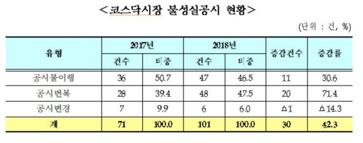 """""""코스닥 상장사, 지난해 불성실 공시 40% 늘어"""""""