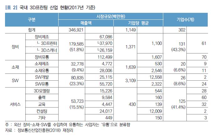 출처=국회 입법조사처 '3D프린팅 산업 현황과 정책적 과제'
