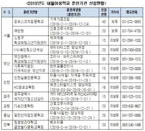 '학교밖 청소년' 직업훈련 기관 12곳 추가 선정