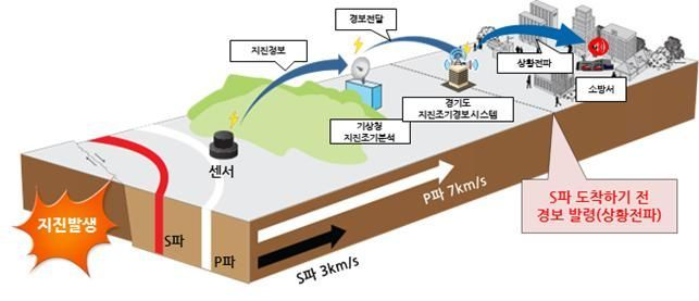 [경기뉴스]도, 지진조기경보시스템 48곳에 설치