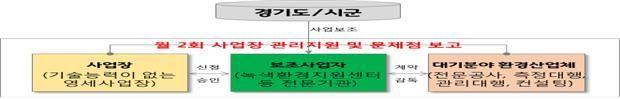[경기뉴스]도, 대기오염방지시설 최대 80% 지원…전국 최초