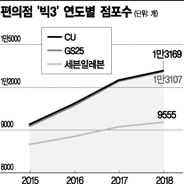 """편의점 '빅3' 점포수 순증 4년만에 최저…""""최저임금 인상·자율규약 영향 커""""(종합)"""