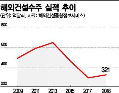 """2019 해외건설수주 '3년 연속 개선' 핵심은 """"세계경제·국제유가"""""""