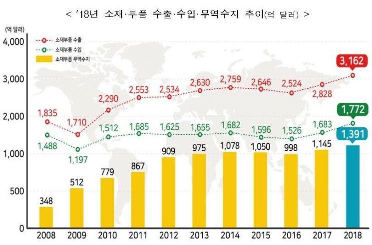 작년 소재·부품 수출액 3162억달러…무역흑자 1391억달러 역대 최대