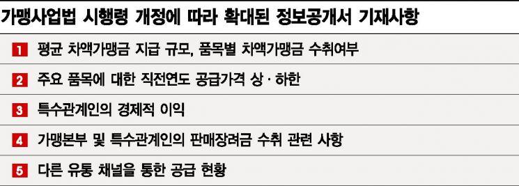 """""""정보공개서 째깍째깍"""" 답답한 공정위·협회 소송…프랜차이즈 발동동(종합)"""
