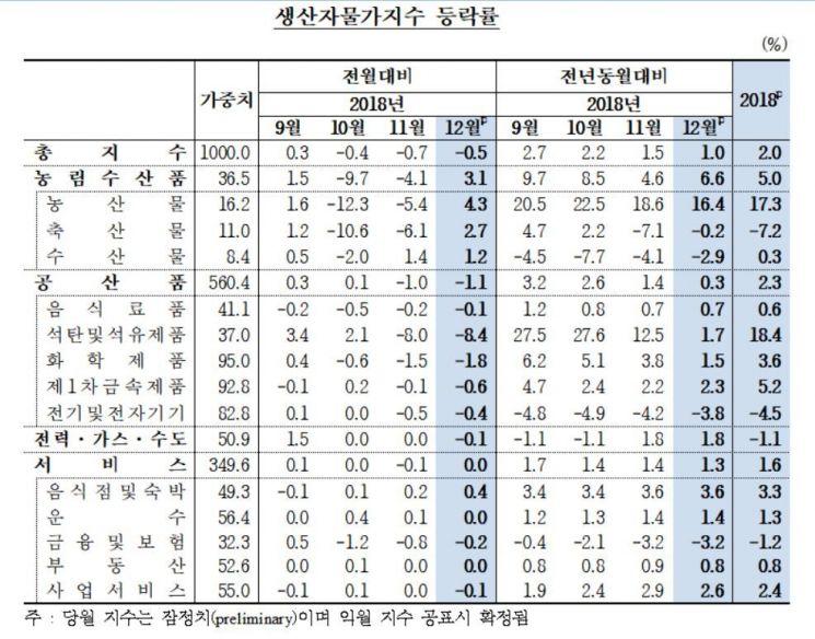자료 : 한국은행