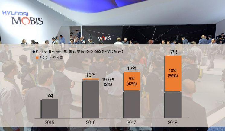 현대모비스가 지난해 해외 시장에서 사상 최대 규모의 핵심부품 수주 기록을 달성했다. 2015년부터 2018년까지 현대모비스의 해외 핵심부품 수주 실적 현황.(사진=현대모비스 제공)