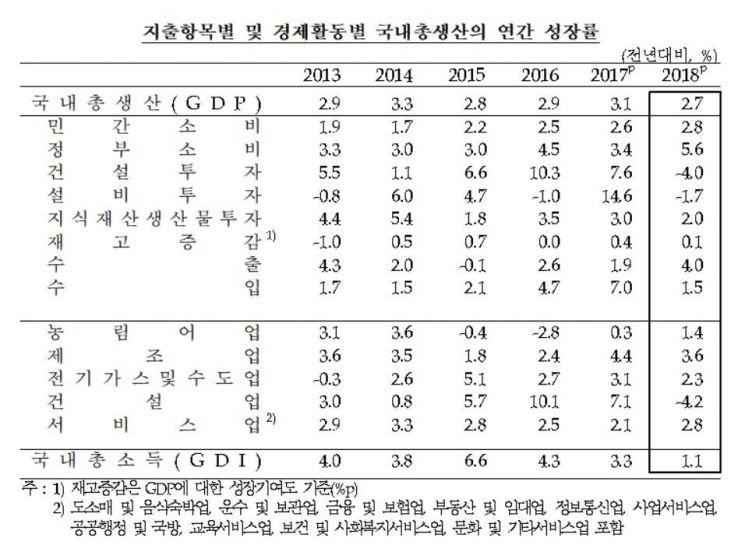 투자부진에 경제성장률 2.7% 그쳐 '6년만에 최저'(상보)