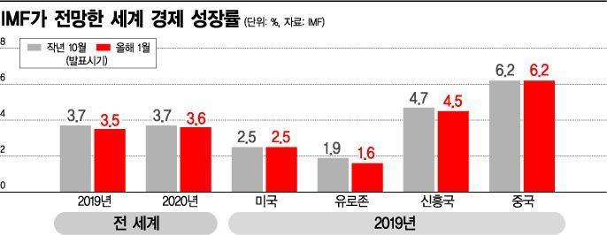 잿빛 드리우는 다보스포럼…개막 전부터 '경기 비관론' 휩쓴다(종합)