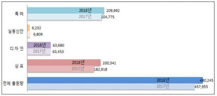 지난해 국내에서 출원된 산업재산권 부문별 출원현황 그래프. 특허청 제공