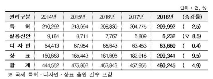 최근 5년간 산업재산권 권리별 출원현황 자료. 특허청 제공