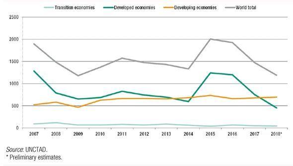 연도별 글로벌 외국인직접투자 규모 추이 [출처: 유엔무역개발회의(UNCTAD)]