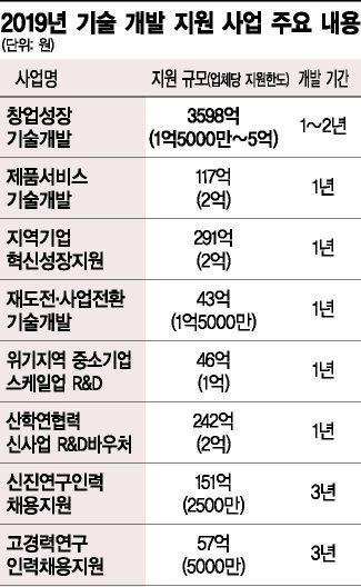 """'중소기업R&D' 1조744억 지원…""""개방형혁신네트워크 구축"""""""