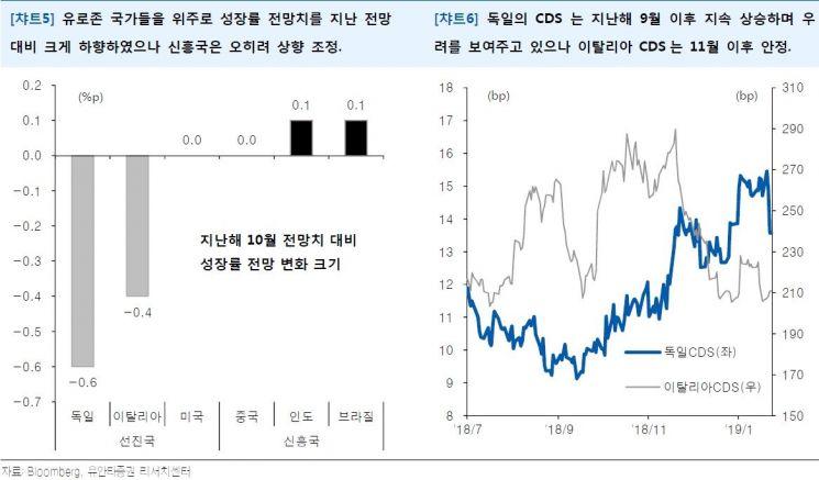 브라질·印 등 성장률 전망치 오른 신흥국 주목