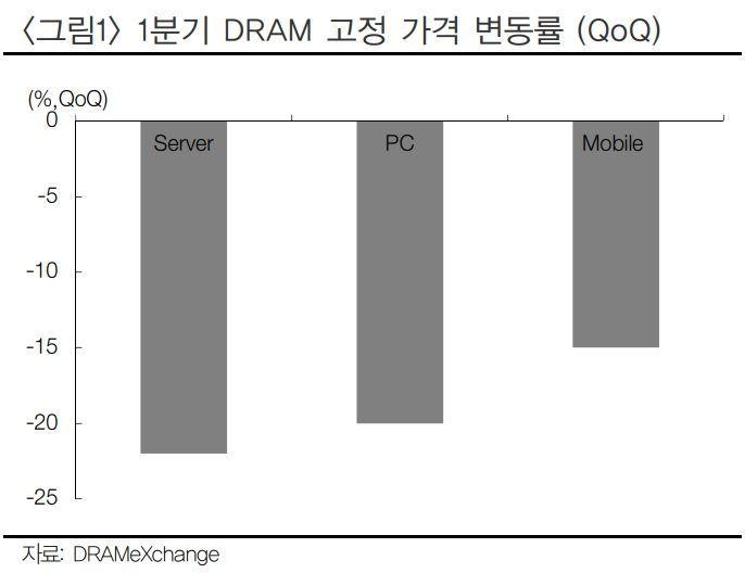 1분기 D램 고정 가격 변동률(자료:디램익스체인지, 현대차증권)
