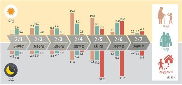 이동목적별 출발일, 출발시간대별 이동 비율(전망)