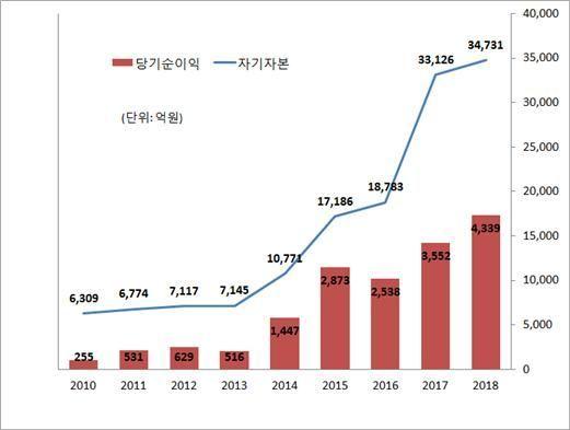 2010-2018년 자기자본, 당기순이익 추이(자료제공=메리츠종금증권)