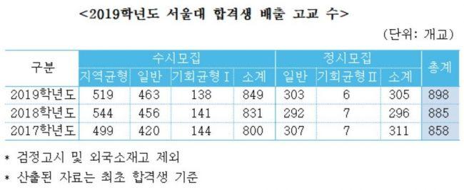 서울대 정시 합격자, '삼수생·일반고' 비중 높아져