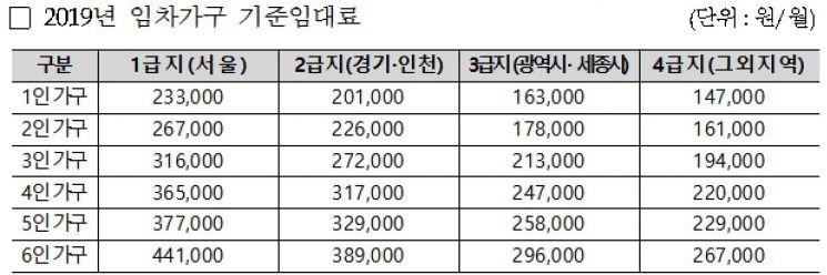 """""""중위소득 44% 이하, 주거비 받아가세요""""…LH, 설 맞이 현장 상담"""