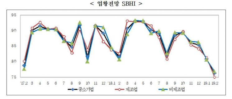"""""""제조업, 금융위기 이후 최악""""…2월 중소기업경기전망지수 하락세"""