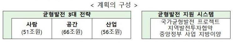 '지역이 강한 나라, 균현잡힌 韓' 실현…5년간 175조 투입