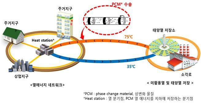 PCM수송을 이용한 4세대 열에너지 네트워크 모식도