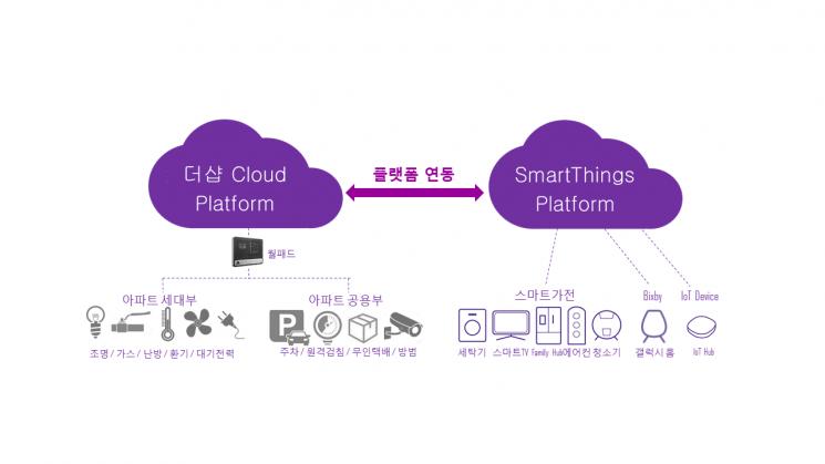 포스코건설, 올해 하반기 분양 '더샵'부터 IoT 스마트홈 구현