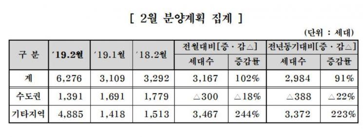 중견건설사, 2월 6276세대 분양…전년 대비 91%↑