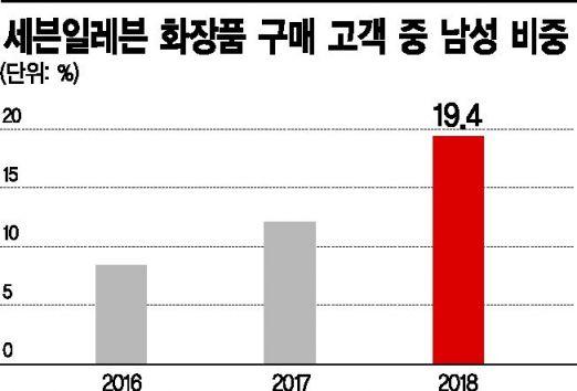 마스카라가 3900원…학생부터 남성까지 '가성비 갑' 편의점 화장품