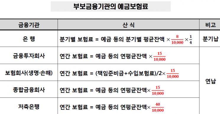 """""""보험사 예보료 줄어든다""""…금융위 """"연내 개편방안 내놓을 계획"""""""