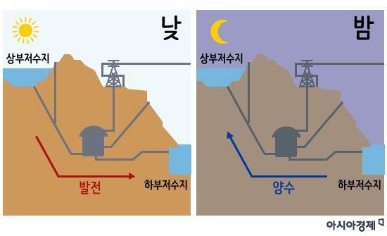 양수발전은 발전소의 아래와 위에 각각의 저수지를 만들고 전력에 여유가 있는 야간에 펌프를 가동해 아래쪽 저수지의 물을 위쪽 저수지로 퍼 올렸다가 전력이 필요할 때 다시 아래쪽 저수지로 물을 내려보내 전기를 생산하는 방식입니다. [그림=이진경 디자이너]