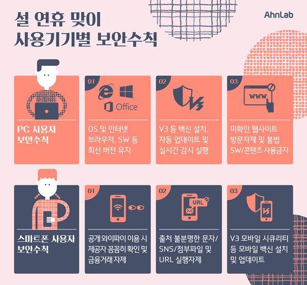 설 연휴 기간 '사용기기별 보안수칙'