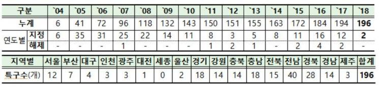 <지역특화발전특구 지정 현황>