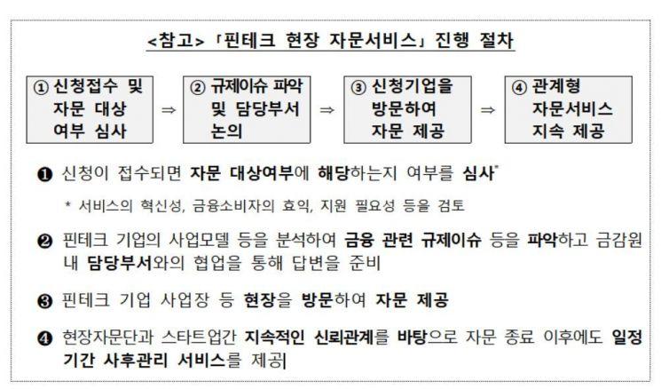 """""""핀테크 업체 자문해드립니다""""…금감원, 현장 자문서비스 100회 진행"""