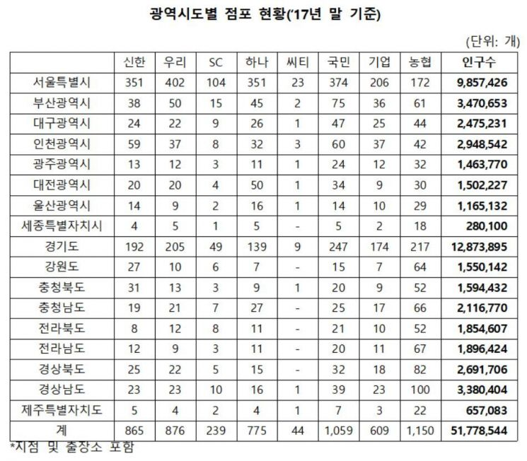 """""""지방일수록 찾기 어려운 은행지점""""…전북 1만5000명에 지점 1개"""