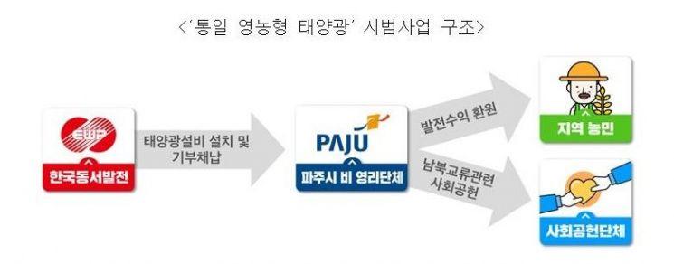 동서발전, '통일 영농형 태양광' 시범사업 추진