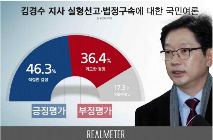 [리얼미터]문 대통령 국정 지지율 반등…한국당 지지율은 3주째 상승