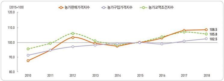 농가판매가격지수 및 농가구입가격지수 추이.