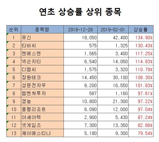 [연초 급등주]①유신, 남북 경협 첫 수혜 기대