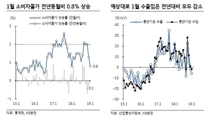 """""""1월 소비자물가 예상 하회… 수출은 두 달 연속 감소세"""""""