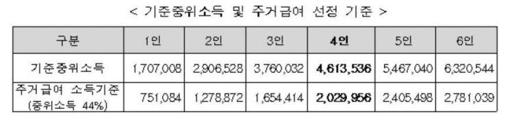 LH, 주거취약계층 95만가구 주거급여 지원 추진