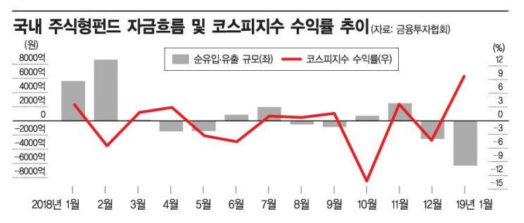 증시 회복에도 주식형펀드는 '가뭄'